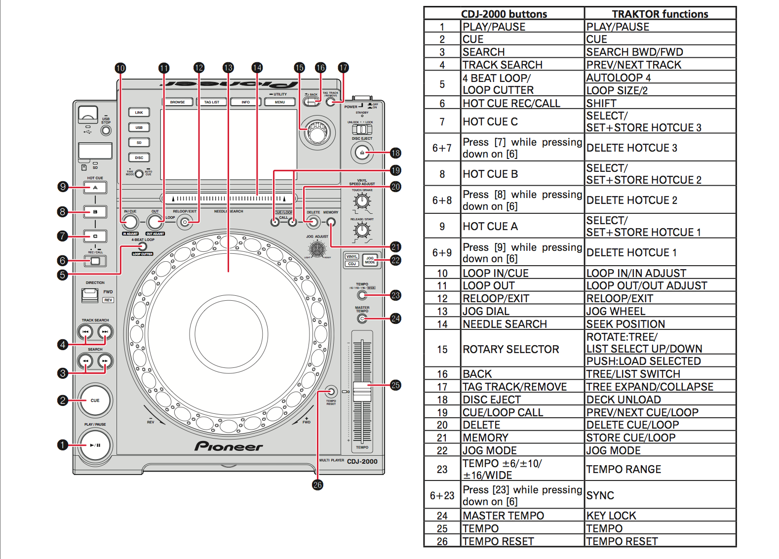 Native Instruments Traktor 251 Update Using Pioneer Cdjs As Pinout Moreover Light Wiring Diagram Further Usb Cable