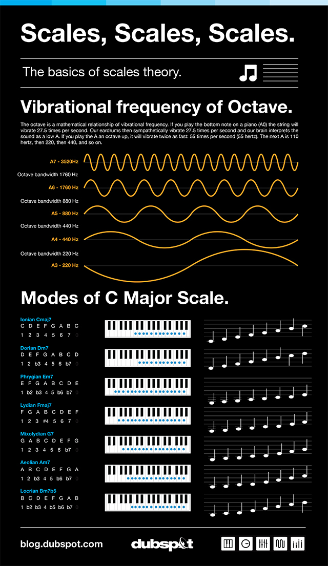 Scales_infographic_final