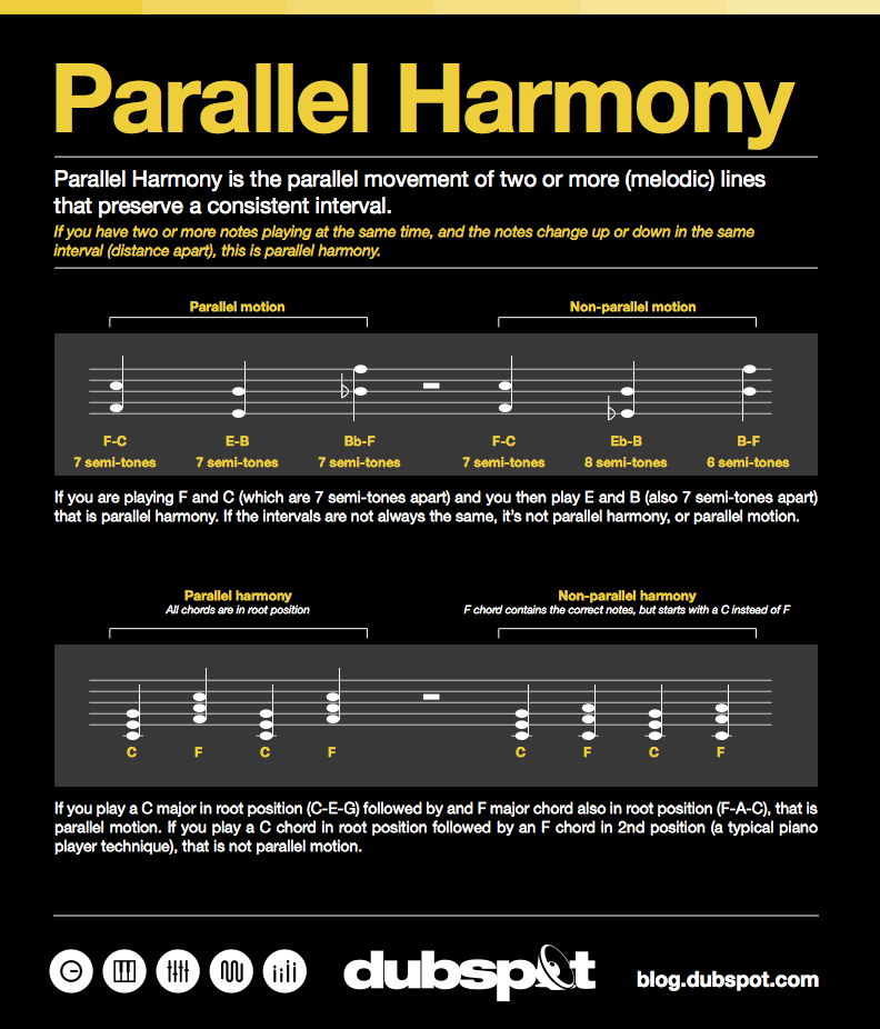 Music Theory Tutorial: Parallel Harmony in Electronic Music