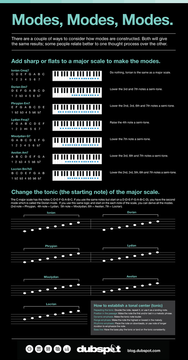 Music Theory: Modes, Modes, Modes....What Are They Good For?