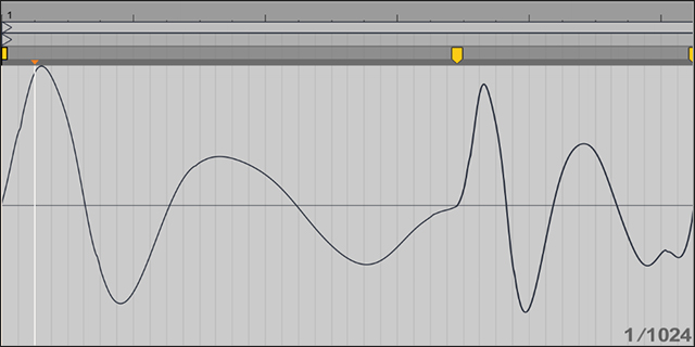Wavetable Synthesis